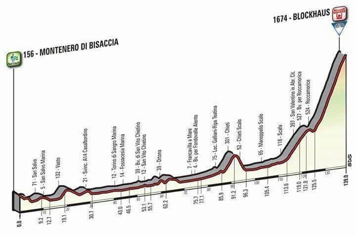 Giro d'Italia in Abruzzo